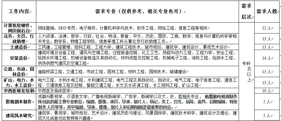 郑州文青科技有限公司招聘信息-江南大学环境与土木